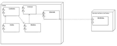 UML Resumo: Diagrama de Depuração