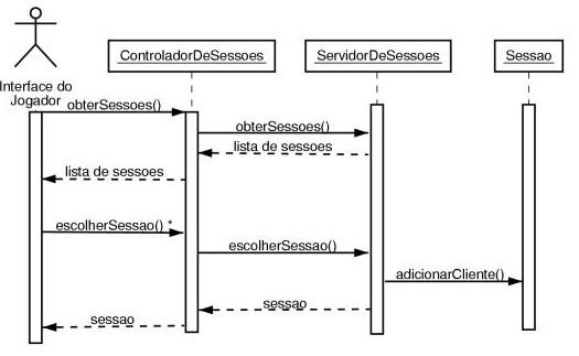 UML Resumo: Diagrama de Frequencia