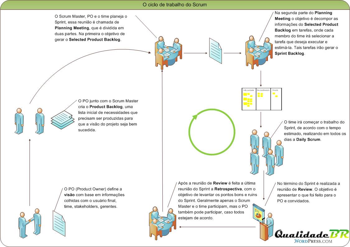 Scrum - ciclo do trabalho