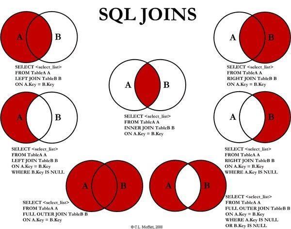 sql-joins-explicado