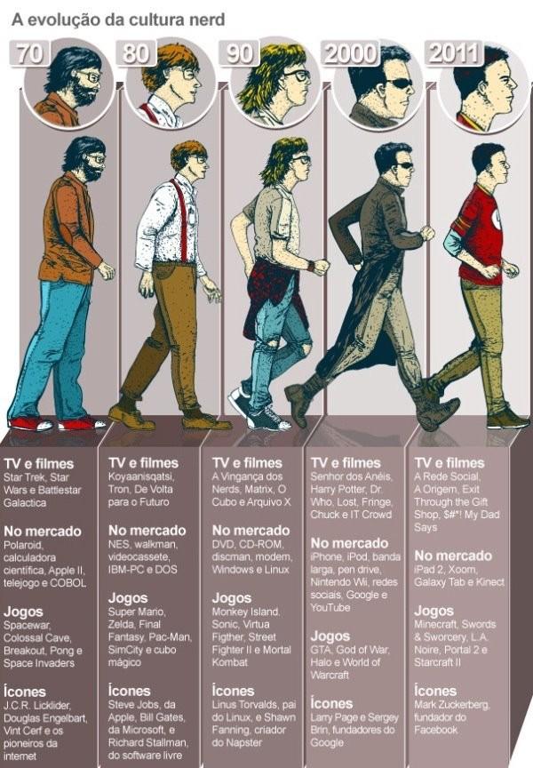 evolucao-cultura-nerd