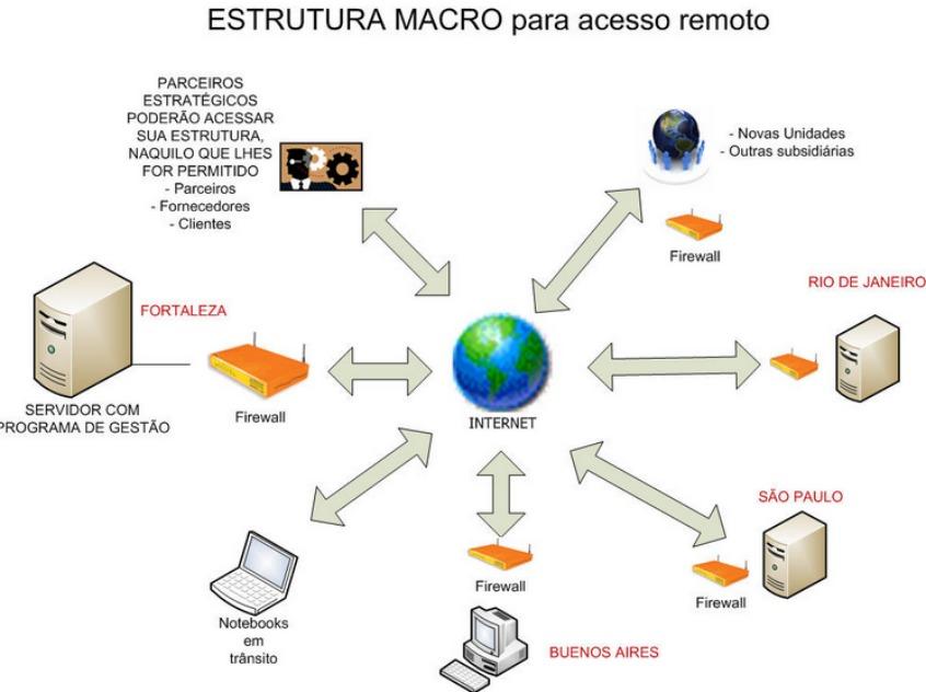 acesso-remoto